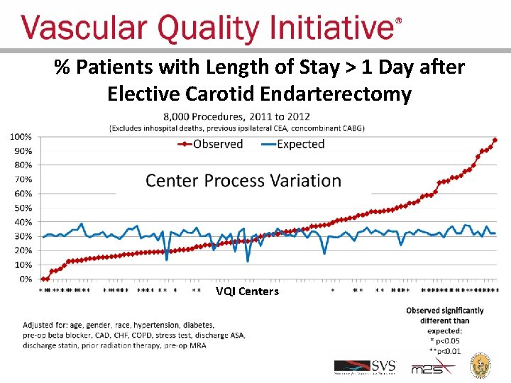 % Patients with Length of Stay > 1 Day after Elective Carotid Endarterectomy VQI