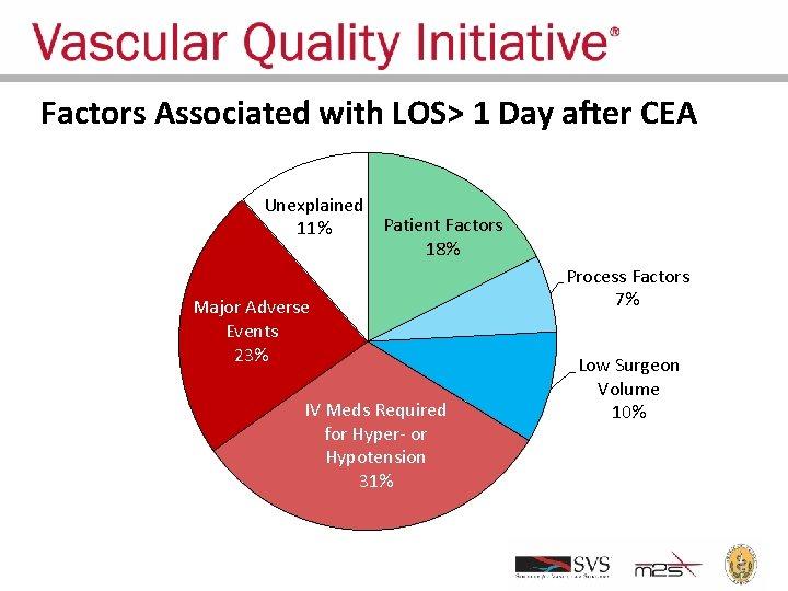 Factors Associated with LOS> 1 Day after CEA Unexplained Patient Factors 11% 18% Major