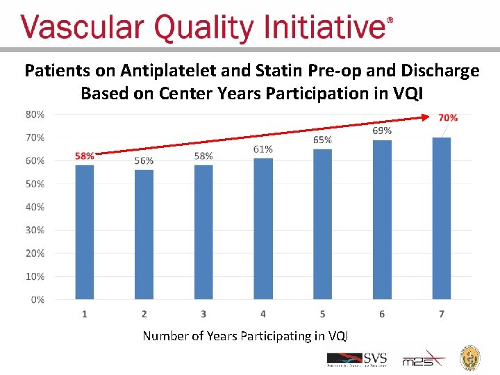 Patients on Antiplatelet and Statin Pre-op and Discharge Based on Center Years Participation in