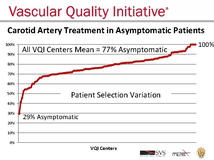 Carotid Artery Treatment in Asymptomatic Patients 100% 90% All VQI Centers Mean = 77%