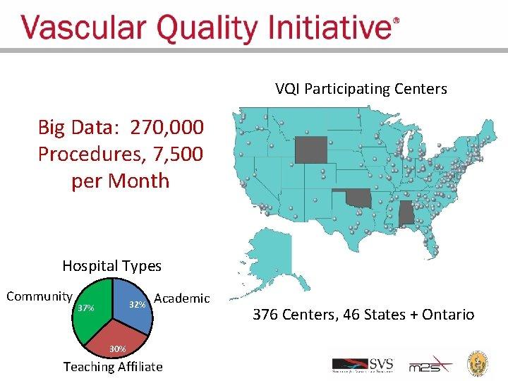 VQI Participating Centers Big Data: 270, 000 Procedures, 7, 500 per Month Hospital Types