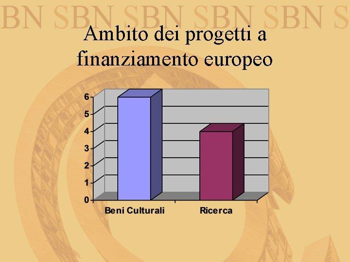Ambito dei progetti a finanziamento europeo