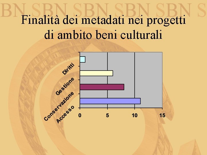 Finalità dei metadati nei progetti di ambito beni culturali
