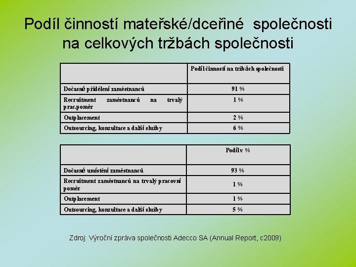 Podíl činností mateřské/dceřiné společnosti na celkových tržbách společnosti Podíl činností na tržbách společnosti Dočasné