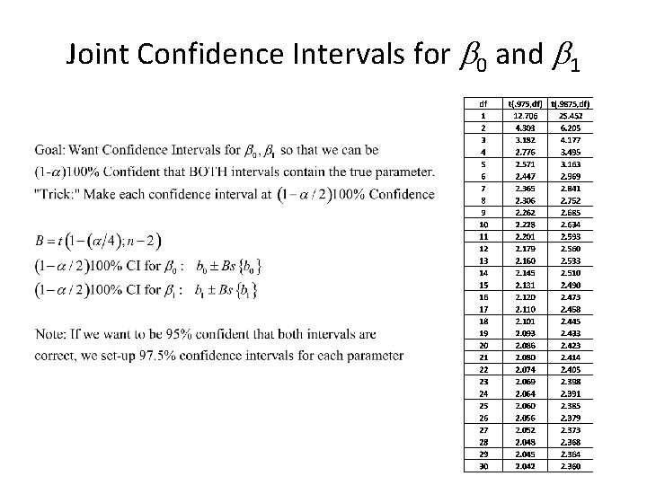 Joint Confidence Intervals for b 0 and b 1