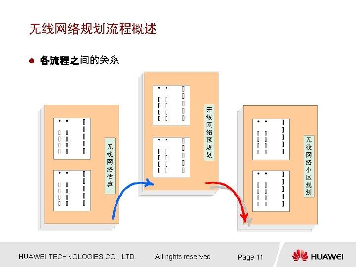 无线网络规划流程概述 l 各流程之间的关系 HUAWEI TECHNOLOGIES CO. , LTD. All rights reserved Page 11