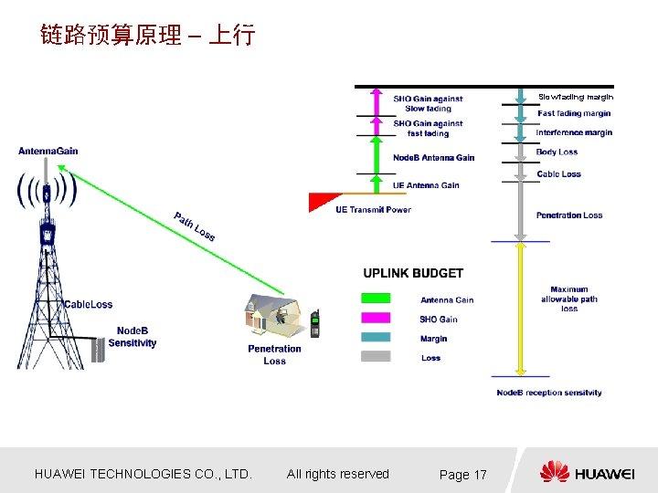 链路预算原理 – 上行 Slow fading margin HUAWEI TECHNOLOGIES CO. , LTD. All rights reserved