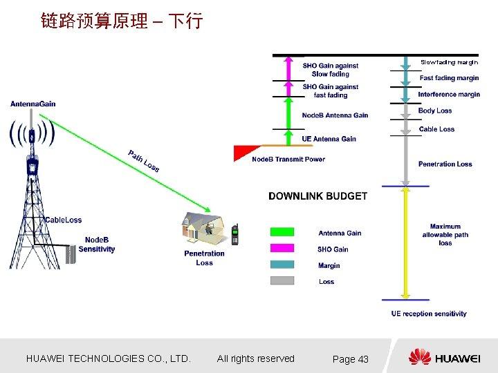 链路预算原理 – 下行 Slow fading margin HUAWEI TECHNOLOGIES CO. , LTD. All rights reserved