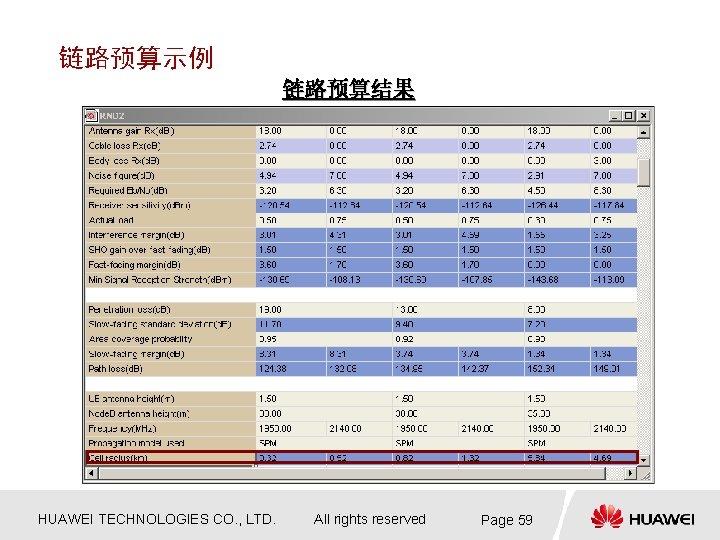 链路预算示例 链路预算结果 HUAWEI TECHNOLOGIES CO. , LTD. All rights reserved Page 59