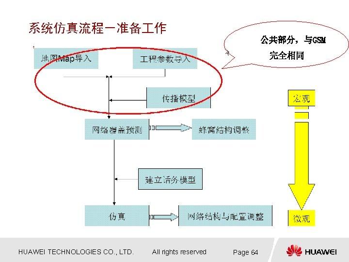 系统仿真流程-准备 作 公共部分,与GSM 完全相同 HUAWEI TECHNOLOGIES CO. , LTD. All rights reserved Page 64