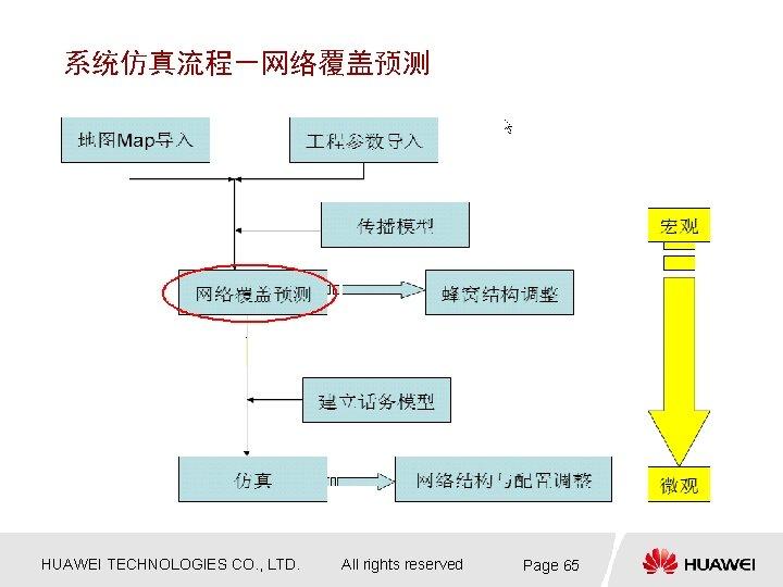 系统仿真流程-网络覆盖预测 HUAWEI TECHNOLOGIES CO. , LTD. All rights reserved Page 65