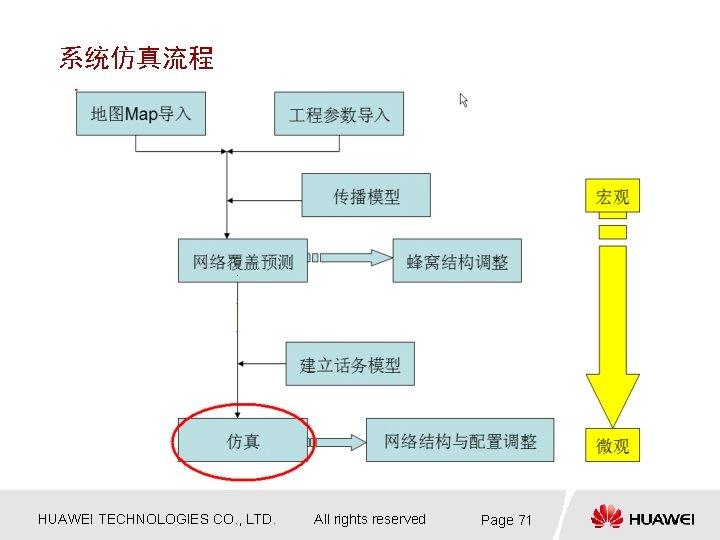 系统仿真流程 HUAWEI TECHNOLOGIES CO. , LTD. All rights reserved Page 71
