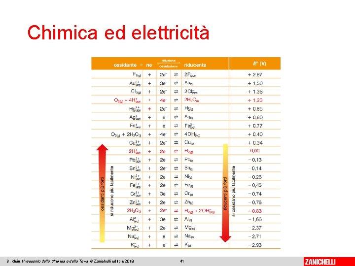 Chimica ed elettricità S. Klein, Il racconto della Chimica e della Terra © Zanichelli