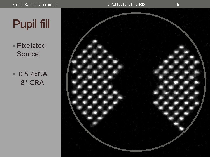 Fourier Synthesis Illuminator Pupil fill § Pixelated Source § 0. 5 4 x. NA