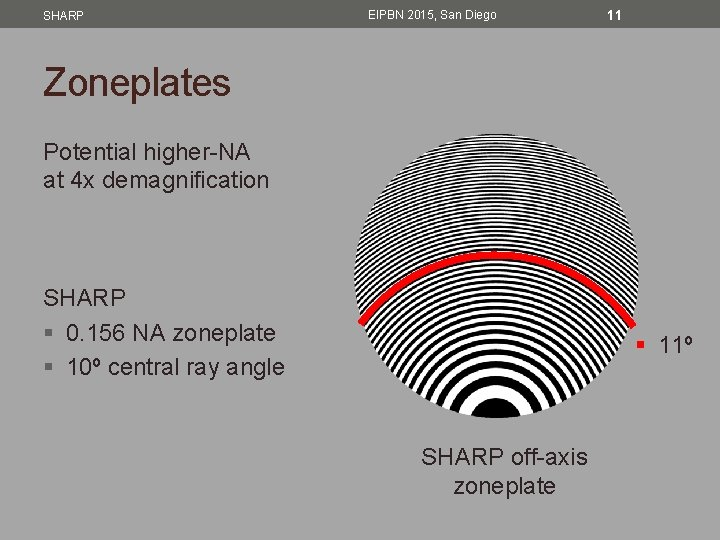 SHARP EIPBN 2015, San Diego 11 Zoneplates Potential higher-NA at 4 x demagnification SHARP