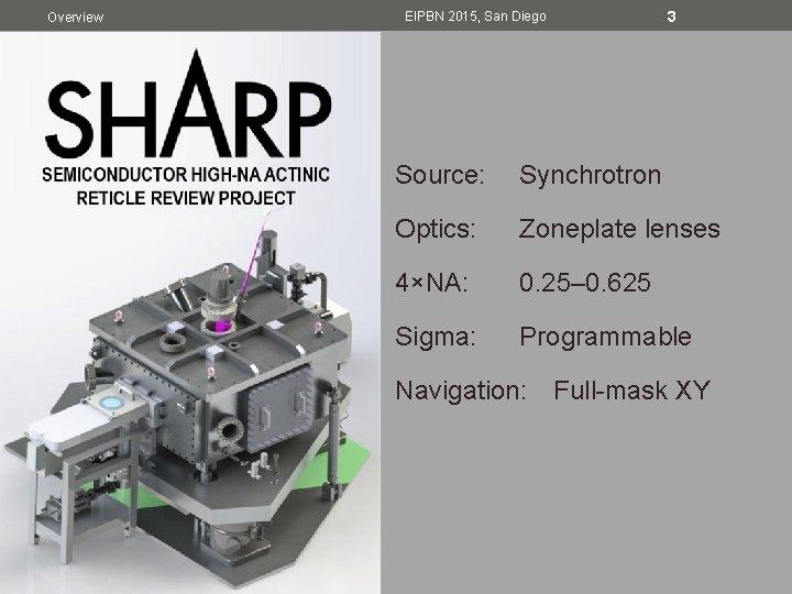 Overview 3 EIPBN 2015, San Diego Source: Synchrotron Optics: Zoneplate lenses 4×NA: 0. 25–