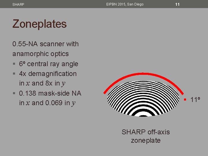 SHARP EIPBN 2015, San Diego 11 Zoneplates 0. 55 -NA scanner with anamorphic optics