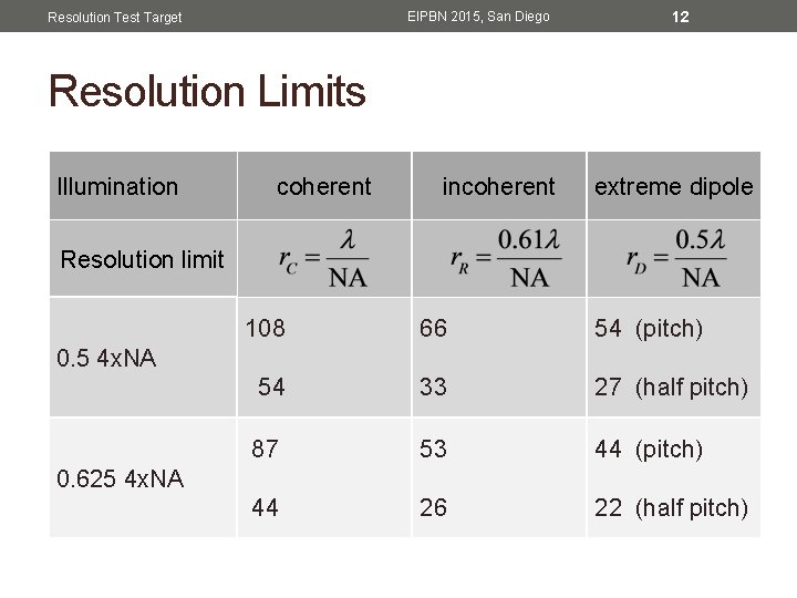 12 EIPBN 2015, San Diego Resolution Test Target Resolution Limits Illumination coherent Rayleigh incoherent