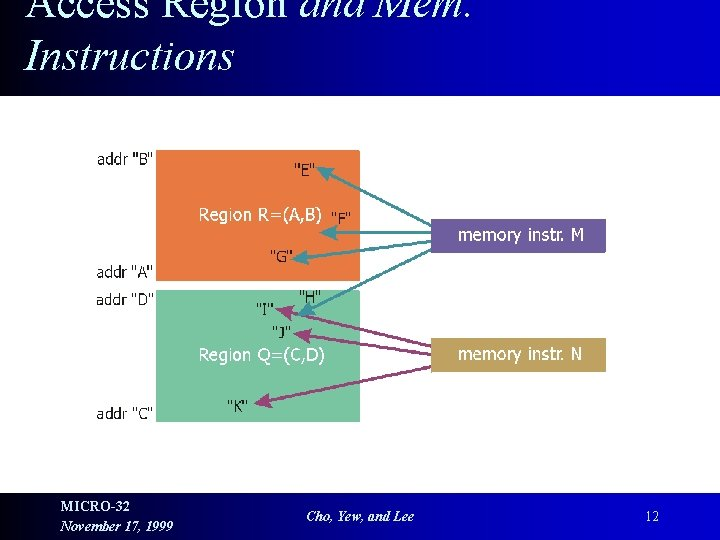 Access Region and Mem. Instructions MICRO-32 November 17, 1999 Cho, Yew, and Lee 12