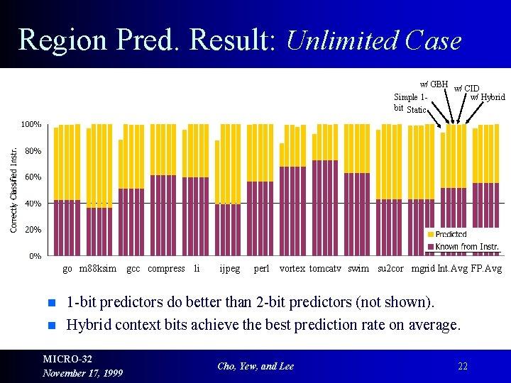 Region Pred. Result: Unlimited Case w/ GBH w/ CID Simple 1 w/ Hybrid bit