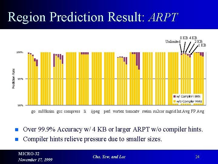 Region Prediction Result: ARPT 8 KB 4 KB Unlimited 2 KB 1 KB go