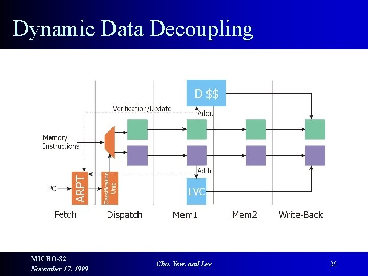 Dynamic Data Decoupling MICRO-32 November 17, 1999 Cho, Yew, and Lee 26