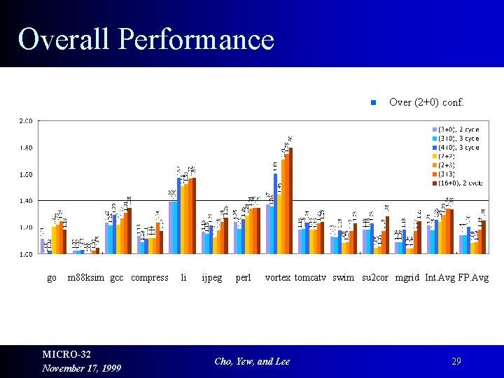 Overall Performance n go m 88 ksim gcc compress MICRO-32 November 17, 1999 li