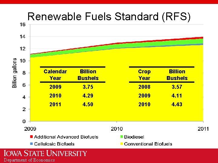 Renewable Fuels Standard (RFS) Calendar Year Billion Bushels Crop Year Billion Bushels 2009 3.