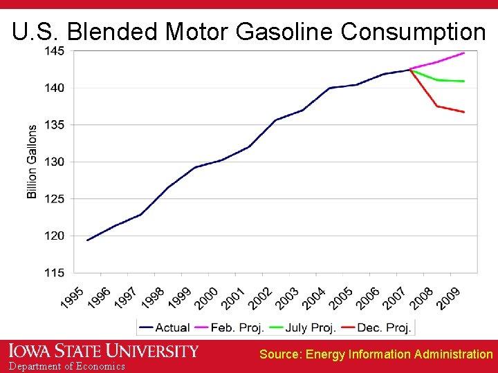 U. S. Blended Motor Gasoline Consumption Department of Economics Source: Energy Information Administration