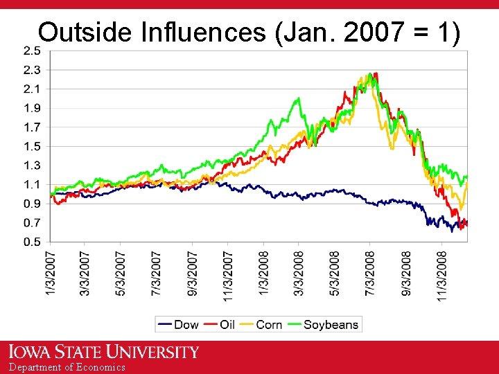 Outside Influences (Jan. 2007 = 1) Department of Economics