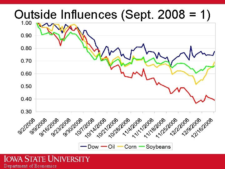 Outside Influences (Sept. 2008 = 1) Department of Economics