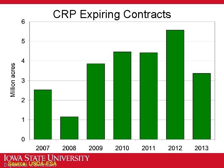 CRP Expiring Contracts Source: USDA-FSA Department of Economics