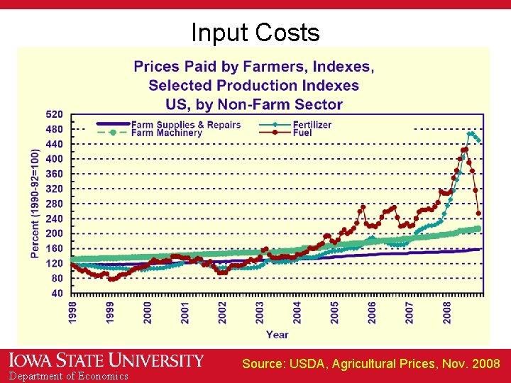 Input Costs Department of Economics Source: USDA, Agricultural Prices, Nov. 2008