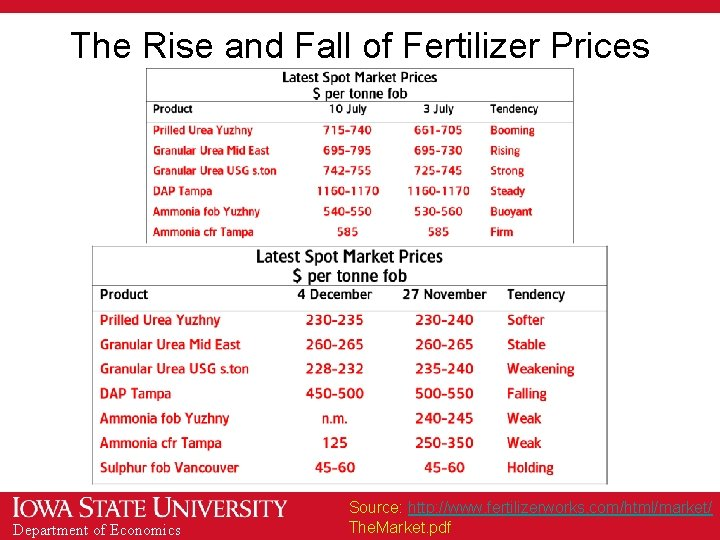 The Rise and Fall of Fertilizer Prices Department of Economics Source: http: //www. fertilizerworks.