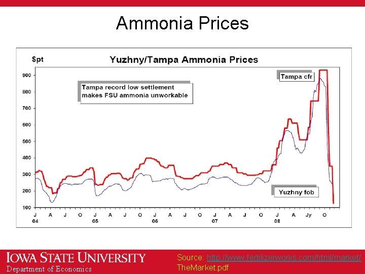 Ammonia Prices Department of Economics Source: http: //www. fertilizerworks. com/html/market/ The. Market. pdf