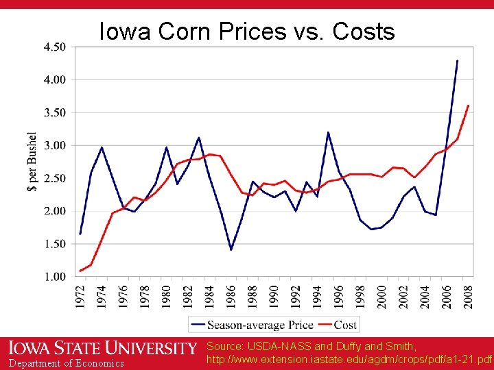 Iowa Corn Prices vs. Costs Department of Economics Source: USDA-NASS and Duffy and Smith,