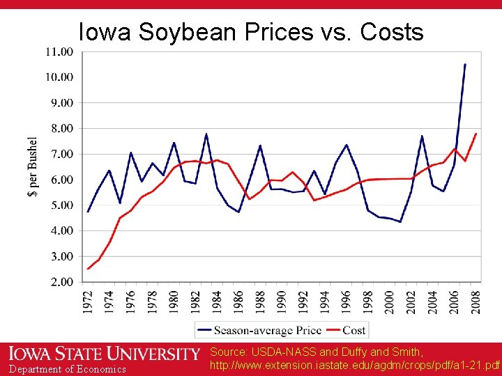 Iowa Soybean Prices vs. Costs Department of Economics Source: USDA-NASS and Duffy and Smith,