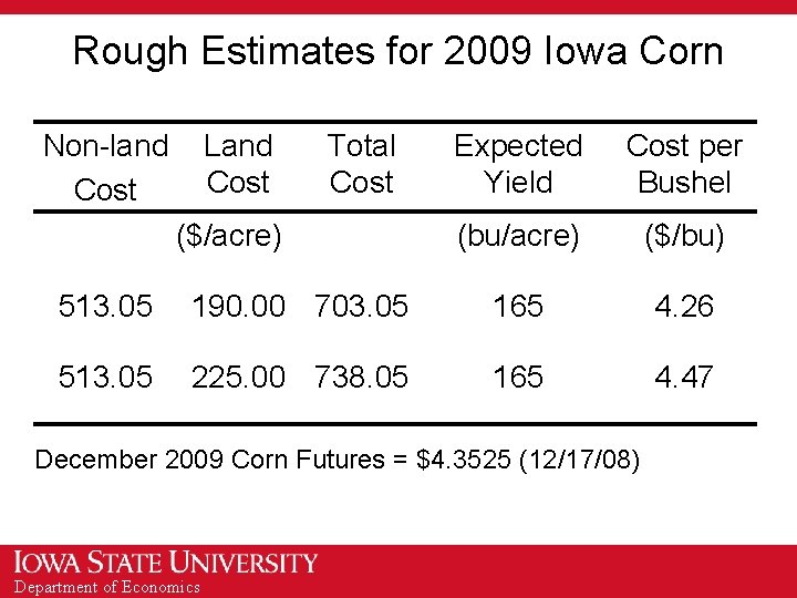 Rough Estimates for 2009 Iowa Corn Non-land Cost Land Cost Total Cost ($/acre) Expected