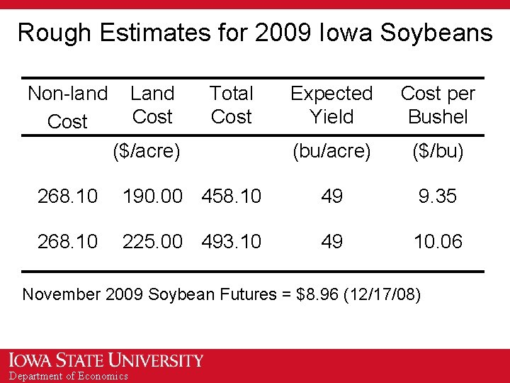 Rough Estimates for 2009 Iowa Soybeans Non-land Cost Land Cost Total Cost ($/acre) Expected