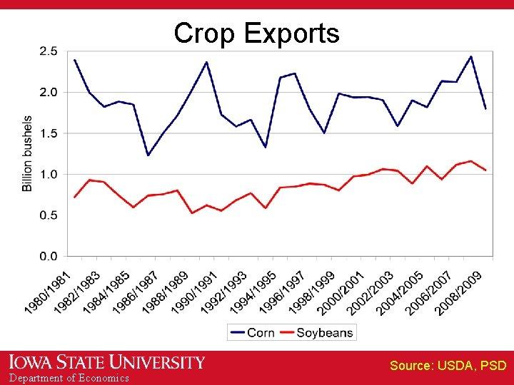 Crop Exports Department of Economics Source: USDA, PSD