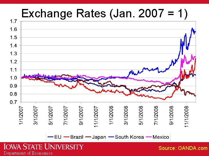 Exchange Rates (Jan. 2007 = 1) Department of Economics Source: OANDA. com