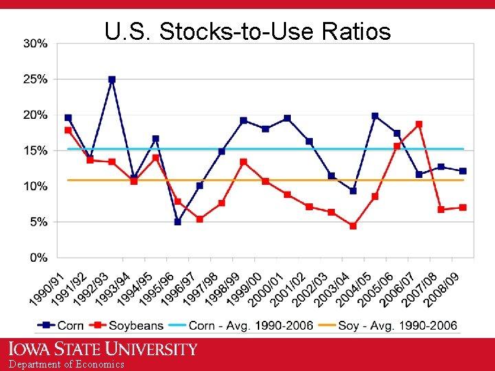 U. S. Stocks-to-Use Ratios Department of Economics