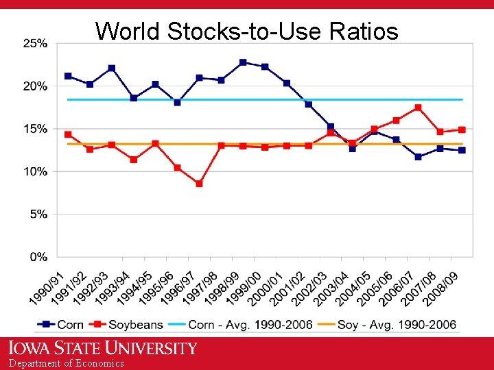World Stocks-to-Use Ratios Department of Economics