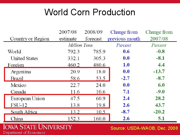 World Corn Production Department of Economics Source: USDA-WAOB, Dec. 2008