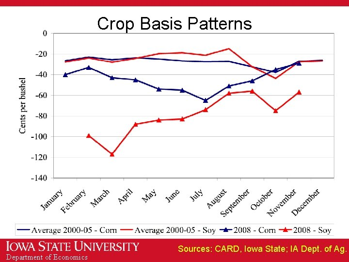 Crop Basis Patterns Department of Economics Sources: CARD, Iowa State; IA Dept. of Ag.