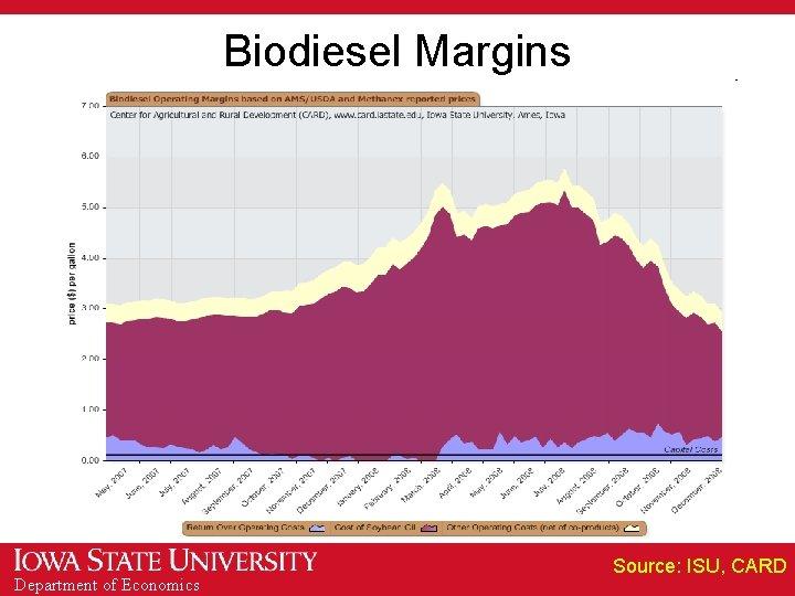 Biodiesel Margins Department of Economics Source: ISU, CARD