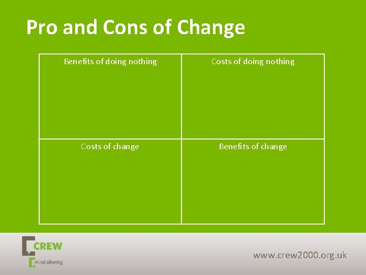 Pro and Cons of Change Benefits of doing nothing Costs of change Benefits of