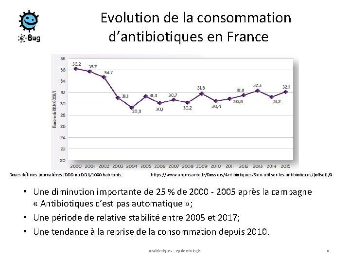 Evolution de la consommation d'antibiotiques en France Doses définies journalières (DDD ou DDJ)/1000