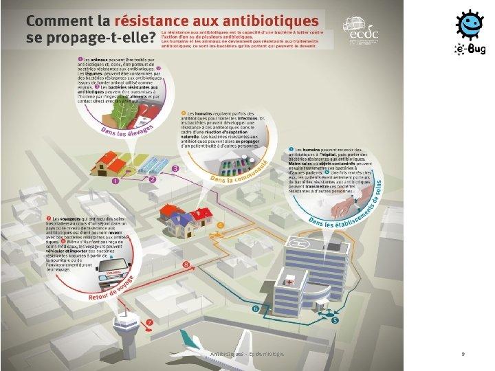 Antibiotiques - Epidemiologie 9