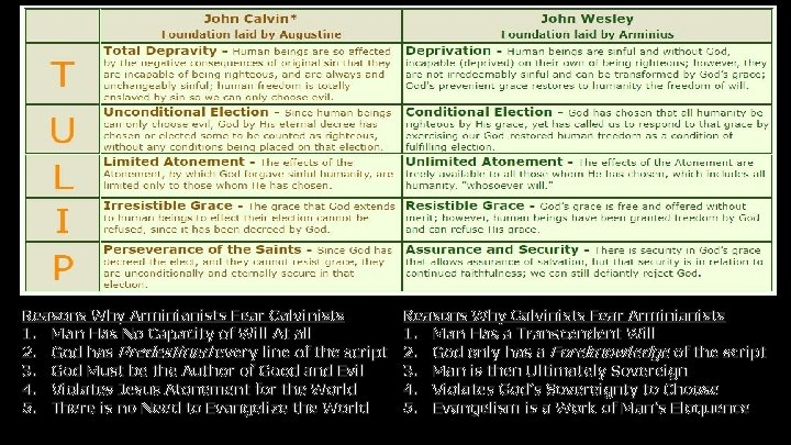 Reasons Why Arminianists Fear Calvinists 1. Man Has No Capacity of Will At all